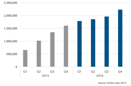 شکل1:تعدادباج افزارها دربین سالهای2014و2015